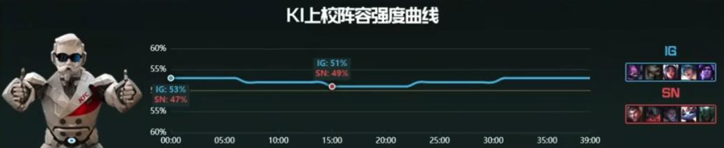 【战报】超神剑魔横扫战场,SN战胜IG先驰得点